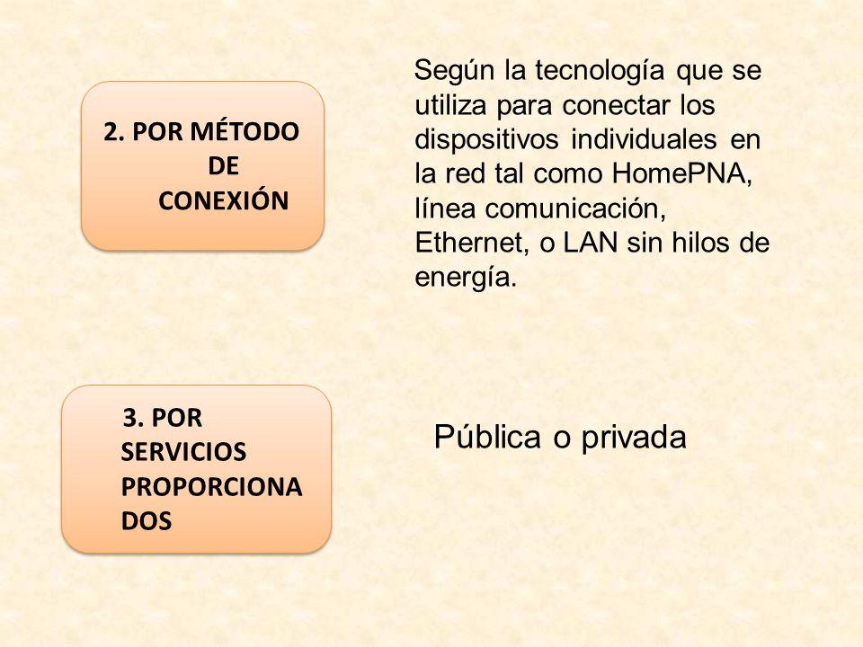 Según la tecnología que se utiliza para conectar los dispositivos individuales en la red tal como HomePNA, línea comunicación, Ethernet, o LAN sin hil