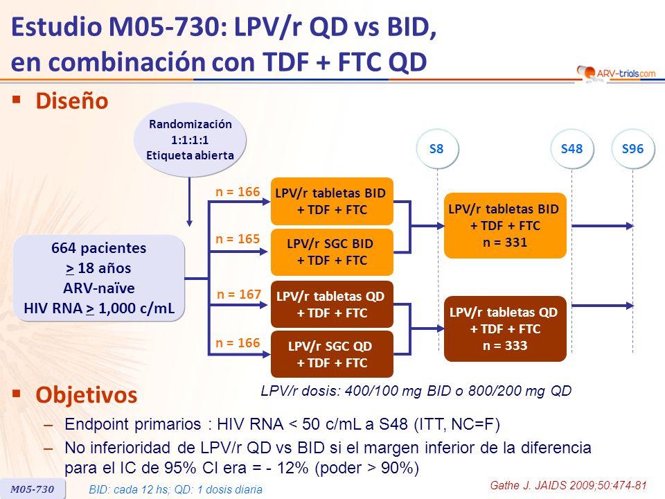 Estudio M05-730: LPV/r QD vs BID, en combinación con TDF + FTC QD Gathe J.