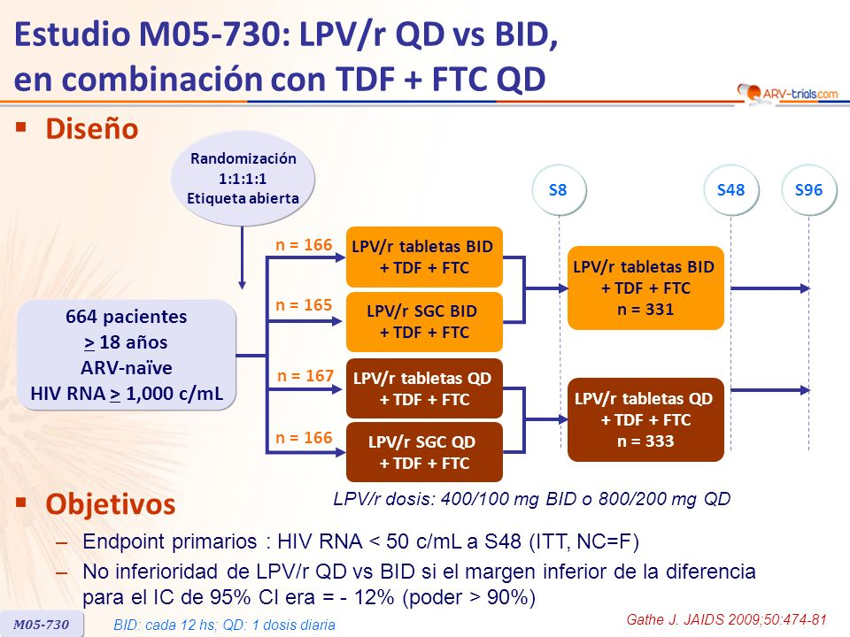 Estudio M05-730: LPV/r QD vs BID, en combinación con TDF + FTC QD Gathe J. JAIDS 2009;50:474-81 S48S96S8 M05-730 664 pacientes > 18 años ARV-naïve HIV