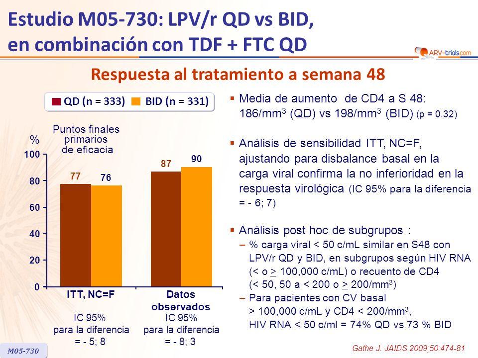 Estudio M05-730: LPV/r QD vs BID, en combinación con TDF + FTC QD Respuesta al tratamiento a semana 48 M05-730 QD (n = 333) BID (n = 331) 77 87 76 90 ITT, NC=FDatos observados Puntos finales primarios de eficacia % 0 20 40 60 80 100 IC 95% para la diferencia = - 5; 8 IC 95% para la diferencia = - 8; 3 Media de aumento de CD4 a S 48: 186/mm 3 (QD) vs 198/mm 3 (BID) (p = 0.32) Análisis de sensibilidad ITT, NC=F, ajustando para disbalance basal en la carga viral confirma la no inferioridad en la respuesta virológica (IC 95% para la diferencia = - 6; 7) Análisis post hoc de subgrupos : –% carga viral 100,000 c/mL) o recuento de CD4 ( 200/mm 3 ) –Para pacientes con CV basal > 100,000 c/mL y CD4 < 200/mm 3, HIV RNA < 50 c/ml = 74% QD vs 73 % BID Gathe J.