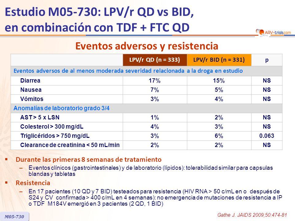 Estudio M05-730: LPV/r QD vs BID, en combinación con TDF + FTC QD Durante las primeras 8 semanas de tratamiento –Eventos clínicos (gastrointestinales) y de laboratorio (lípidos): tolerabilidad similar para capsulas blandas y tabletas Resistencia –En 17 pacientes (10 QD y 7 BID) testeados para resistencia (HIV RNA > 50 c/mL en o después de S24 y CV confirmada > 400 c/mL en 4 semanas): no emergencia de mutaciones de resistencia a IP o TDF M184V emergió en 3 pacientes (2 QD, 1 BID) Eventos adversos y resistencia LPV/r QD (n = 333)LPV/r BID (n = 331)p Eventos adversos de al menos moderada severidad relacionada a la droga en estudio Diarrea17%15%NS Nausea7%5%NS Vómitos3%4%NS Anomalías de laboratorio grado 3/4 AST > 5 x LSN1%2%NS Colesterol > 300 mg/dL4%3%NS Triglicéridos > 750 mg/dL3%6%0.063 Clearance de creatinina < 50 mL/min2% NS M05-730 Gathe J.