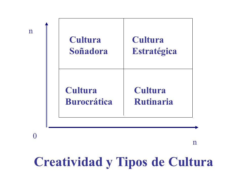 Cultura Soñadora Cultura Estratégica Cultura Burocrática Cultura Rutinaria 0 n n Creatividad y Tipos de Cultura