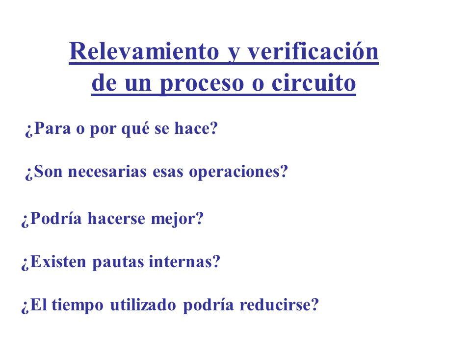 Relevamiento y verificación de un proceso o circuito ¿Para o por qué se hace? ¿Son necesarias esas operaciones? ¿Podría hacerse mejor? ¿Existen pautas
