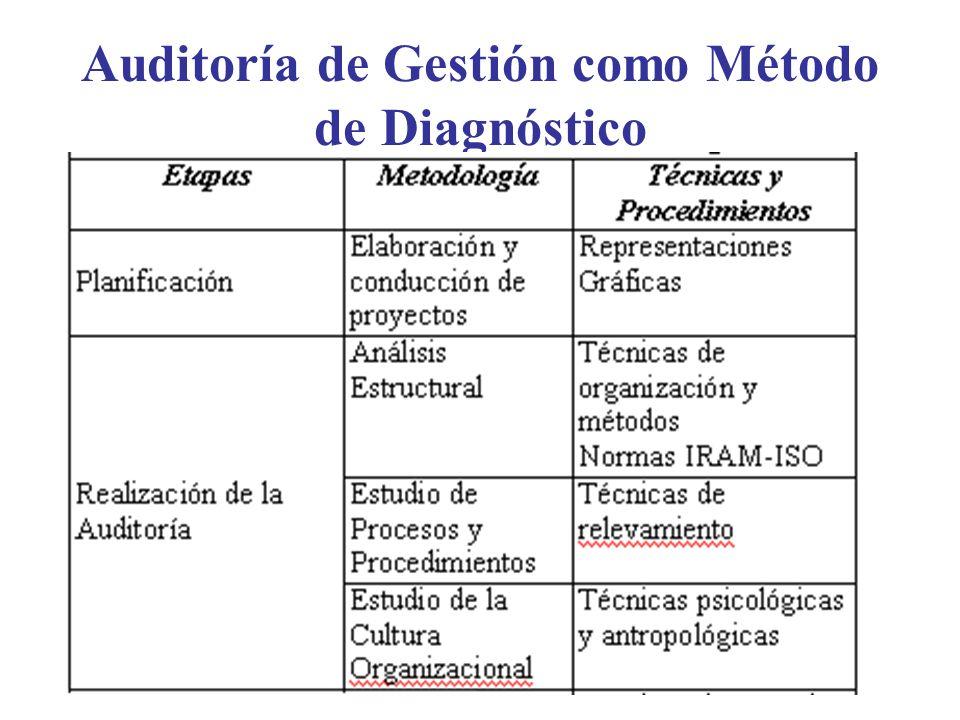 Auditoría de Gestión como Método de Diagnóstico