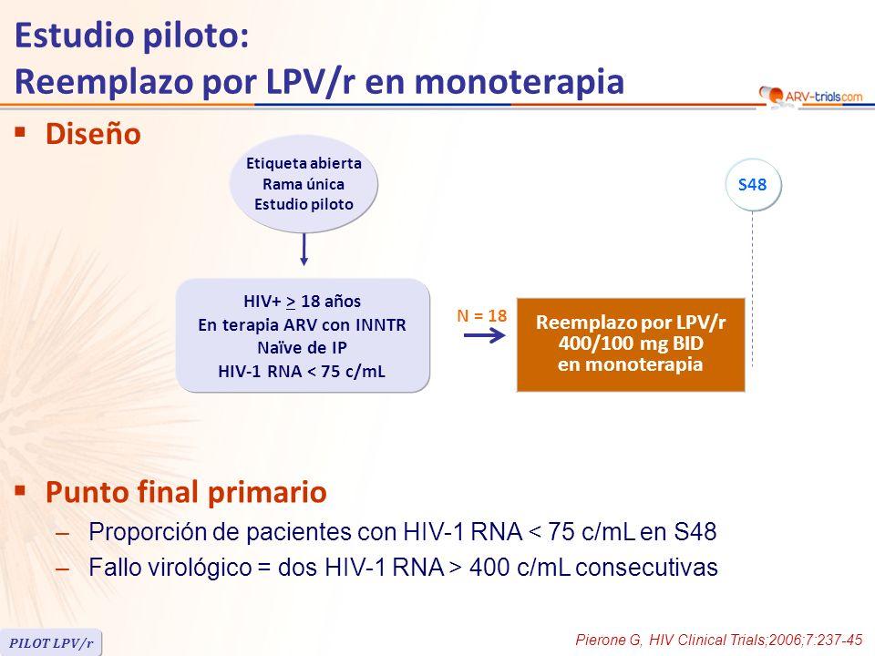 Mediana de terapia ARV: 122 semanas –EFV: 22% –NVP: 78% Mediana de recuento de células CD4/mm 3 en la inclusión = 272 ; en el nadir = 177 5 pacientes suspendieron antes de S48 –3 por diarrea –2 por fallo virológico (sin emergencia de resistencia) HIV-1 RNA < 75 c/mL en S48: 12/18 pacientes (66%), 12/13 en los que completaron 48 semanas de seguimiento Eventos adversos: 2 pacientes desarrollaron diabetes mellitus, 7 requirieron introducción o incremento de agentes hipolipemiantes Conclusión –Estudio piloto de LPV/r en monoterapia que sugiere mantenimiento de éxito virológico con el reemplazo en la mayoría de los pacientes Pierone G, HIV Clinical Trials;2006;7:237-45 Estudio piloto: Reemplazo por LPV/r en monoterapia PILOT LPV/r