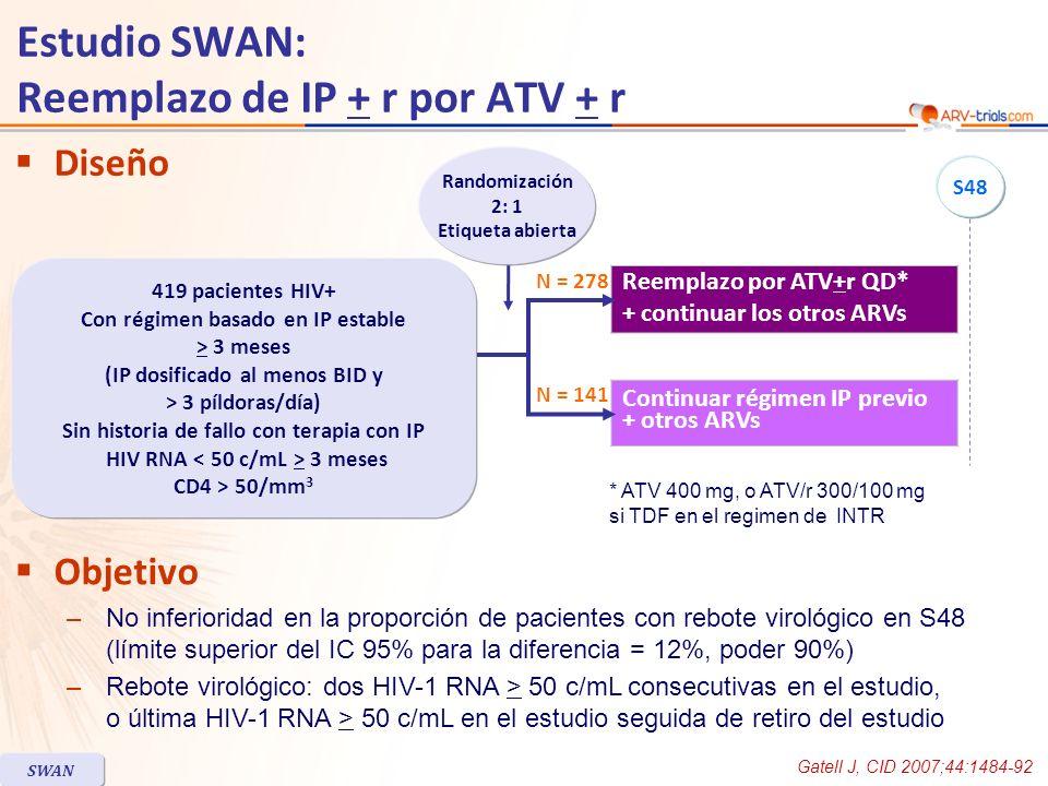 Diseño Objetivo –No inferioridad en la proporción de pacientes con rebote virológico en S48 (límite superior del IC 95% para la diferencia = 12%, poder 90%) –Rebote virológico: dos HIV-1 RNA > 50 c/mL consecutivas en el estudio, o última HIV-1 RNA > 50 c/mL en el estudio seguida de retiro del estudio Reemplazo por ATV+r QD* + continuar los otros ARVs Continuar régimen IP previo + otros ARVs * ATV 400 mg, o ATV/r 300/100 mg si TDF en el regimen de INTR Randomización 2: 1 Etiqueta abierta 419 pacientes HIV+ Con régimen basado en IP estable > 3 meses (IP dosificado al menos BID y > 3 píldoras/día) Sin historia de fallo con terapia con IP HIV RNA 3 meses CD4 > 50/mm 3 N = 141 N = 278 S48 Estudio SWAN: Reemplazo de IP + r por ATV + r Gatell J, CID 2007;44:1484-92 SWAN