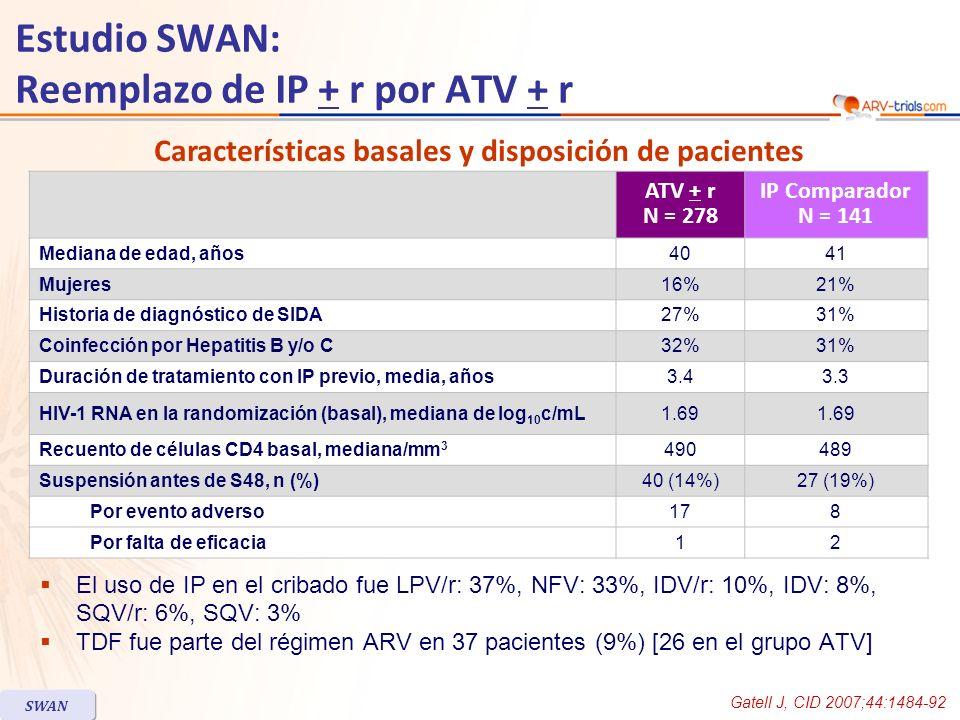 Gatell J, CID 2007;44:1484-92 SWAN Estudio SWAN: Reemplazo de IP + r por ATV + r Rebote virológico (HIV-1 RNA 50 c/mL) Fallo de tratamiento 0 5 10 15 35 40 30 25 20 p = 0.004 p = 0.53 p < 0.001 p = 0.004 7% 8% 5% 16% 11% 22% 21% 34% 19/27822/141 12/1508/767/12814/6559/27848/141 Estimación de diferencia (IC 95%) -8.8 (-14.8 ; -2.7)-2.5 (-10.4 ; 5.3)-16.1 (-25.4 ; -6.8)-12.8 (-21.7 ; -4.0) Grupo ATV Grupo IP comparador Pacientes con IP/r en el cribado Todos los pacientes Pacientes con IP no potenciado en el cribado %