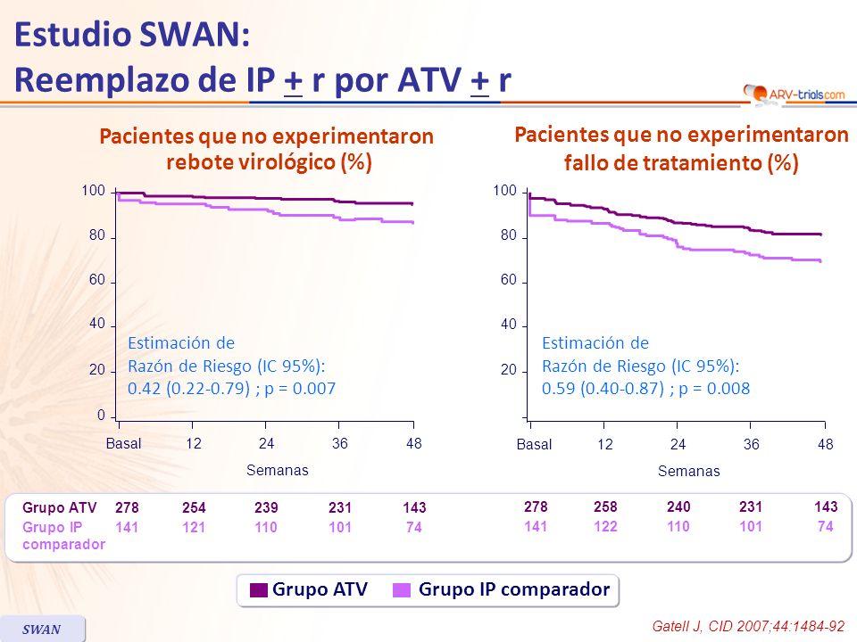 Estudio SWAN: Reemplazo de IP + r por ATV + r Gatell J, CID 2007;44:1484-92 SWAN Grupo ATV Grupo IP comparador Grupo ATV Grupo IP comparador 278 141 254231239143 12110111074 258278231240143 12214110111074 Pacientes que no experimentaron rebote virológico (%) Pacientes que no experimentaron fallo de tratamiento (%) 0 20 40 60 80 100 12Basal362448 Semanas Estimación de Razón de Riesgo (IC 95%): 0.42 (0.22-0.79) ; p = 0.007 20 40 60 80 100 12Basal362448 Semanas Estimación de Razón de Riesgo (IC 95%): 0.59 (0.40-0.87) ; p = 0.008