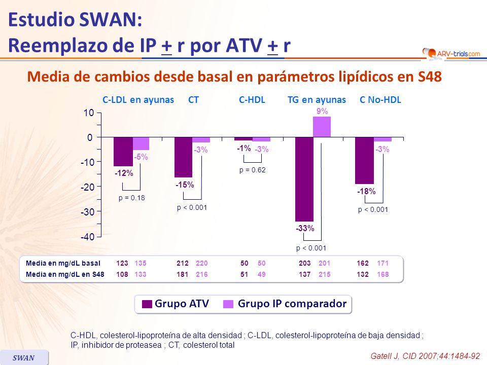 Estudio SWAN: Reemplazo de IP + r por ATV + r Gatell J, CID 2007;44:1484-92 SWAN C-HDL, colesterol-lipoproteína de alta densidad ; C-LDL, colesterol-lipoproteína de baja densidad ; IP, inhibidor de proteasea ; CT, colesterol total Media de cambios desde basal en parámetros lipídicos en S48 Grupo ATV Grupo IP comparador CTC-HDLTG en ayunasC No-HDL Media en mg/dL basal Media en mg/dL en S48 123 108 135 133 212 181 220 216 50 51 50 49 203 137 201 215 162 132 171 168 C-LDL en ayunas -40 -30 -10 0 10 -20 p = 0.18 p < 0.001 p = 0.62 p < 0.001 -12% -5% -3% -15% -3% -1% -33% -18% -3% 9%