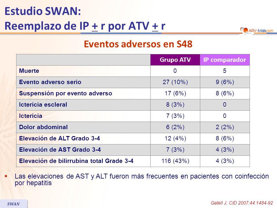 Las elevaciones de AST y ALT fueron más frecuentes en pacientes con coinfección por hepatitis Estudio SWAN: Reemplazo de IP + r por ATV + r Grupo ATVIP comparador Muerte05 Evento adverso serio27 (10%)9 (6%) Suspensión por evento adverso17 (6%)8 (6%) Ictericia escleral8 (3%)0 Ictericia7 (3%)0 Dolor abdominal6 (2%)2 (2%) Elevación de ALT Grado 3-412 (4%)8 (6%) Elevación de AST Grado 3-47 (3%)4 (3%) Elevación de bilirrubina total Grade 3-4116 (43%)4 (3%) Gatell J, CID 2007;44:1484-92 SWAN Eventos adversos en S48