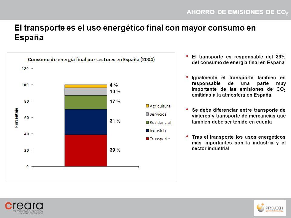 El transporte es responsable del 39% del consumo de energía final en España Igualmente el transporte también es responsable de una parte muy important