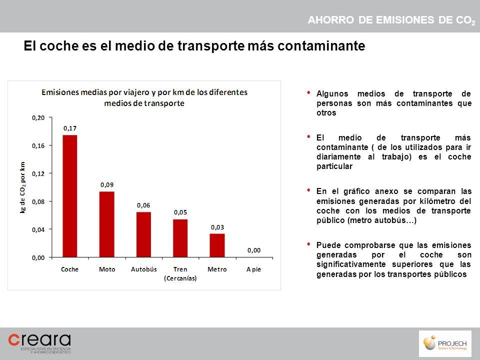 Algunos medios de transporte de personas son más contaminantes que otros El medio de transporte más contaminante ( de los utilizados para ir diariamen