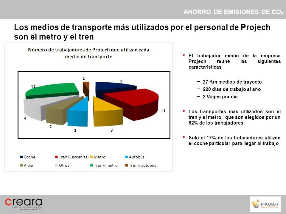 Los trabajadores de Projech que utilizan el coche son responsables del 31% de las emisiones AHORRO DE EMISIONES DE CO 2 Medio de transporte Número de usuariosEmisiones de CO 2 producidas (kg) NúmeroPorcentajeNúmeroPorcentaje Coche717%10.28931% Tren (Cercanías)1126%10.03630% Metro37%1.0553% Autobús25%1.3594% A pie25%00% Otros410%3.1249% Tren y metro1229%7.01521% Tren y autobus12%7682%