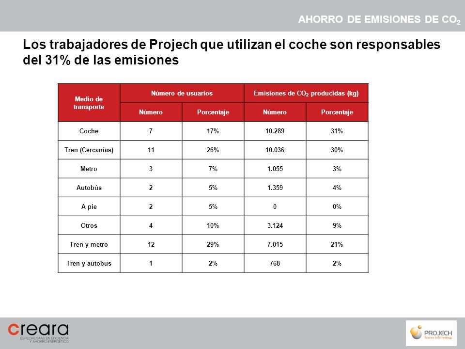 Los transportes públicos que eligen los trabajadores de Projech son: Tren Metro Autobús A pie Combinaciones de los anteriores Estos transportes son elegidos por el 83% de los trabajadores de Projech Sin embargo los usuarios de estos medios de transporte sólo emiten el 69% de las emisiones de CO 2 Los transportes públicos son elegidos por el 83% de los trabajadores de Projech AHORRO DE EMISIONES DE CO 2