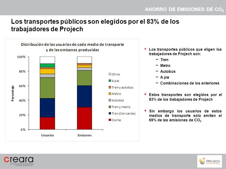 Los transportes públicos que eligen los trabajadores de Projech son: Tren Metro Autobús A pie Combinaciones de los anteriores Estos transportes son el