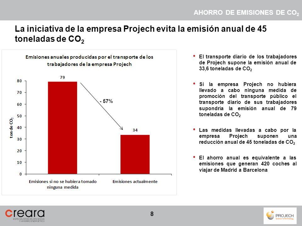 8 El transporte diario de los trabajadores de Projech supone la emisión anual de 33,6 toneladas de CO 2 Si la empresa Projech no hubiera llevado a cab