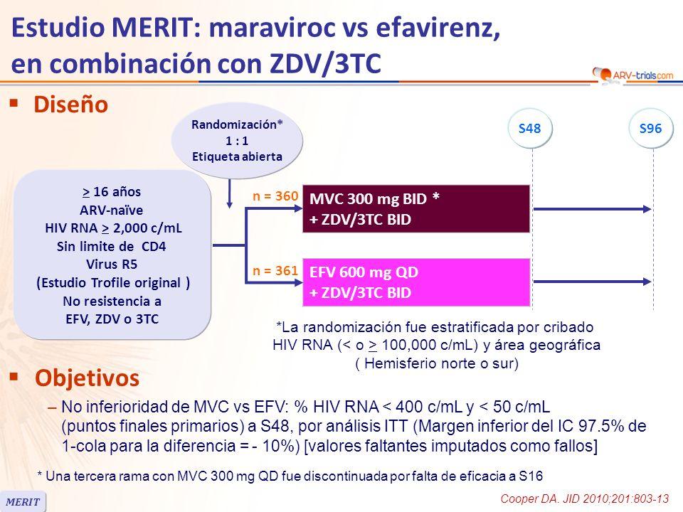 Estudio MERIT: maraviroc vs efavirenz, en combinación con ZDV/3TC MVC n = 360 EFV n = 361 Media edad, años36.737.4 Mujeres29%28% Blancos/Negros/Otros57% / 34% / 9%55% / 37% / 8% HIV RNA (log 10 c/mL), media4.864.88 CD4/mm 3, mediana241254 Discontinuación a S4897 (26.9%)91 (25.2%) Por falta de eficacia4315 Por adversos eventos1549 78% de pacientes de raza negra y 72% de mujeres eran del hemisferio sur CV al cribado > 100,000 c/mL: 45% en hemisferio sur vs 38% en el hemisferio norte MERIT Cooper DA.