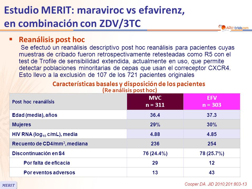 Estudio MERIT: maraviroc vs efavirenz, en combinación con ZDV/3TC Post hoc reanálisis MVC n = 311 EFV n = 303 Edad (media), años36.437.3 Mujeres29%30% HIV RNA (log 10 c/mL), media4.884.85 Recuento de CD4/mm 3, mediana236254 Discontinuación en S476 (24.4%)78 (25.7%) Por falta de eficacia2912 Por eventos adversos1343 Características basales y disposición de los pacientes (Re análisis post hoc) Reanálisis post hoc Se efectuó un reanálisis descriptivo post hoc reanálisis para pacientes cuyas muestras de cribado fueron retrospectivamente retesteadas como R5 con el test de Trofile de sensibilidad extendida, actualmente en uso, que permite detectar poblaciones minoritarias de cepas que usan el correceptor CXCR4.