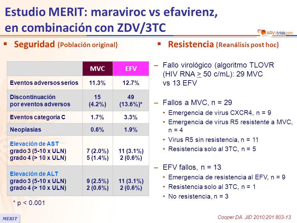 Estudio MERIT: maraviroc vs efavirenz, en combinación con ZDV/3TC Seguridad (Población original) MVCEFV Eventos adversos serios11.3%12.7% Discontinuación por eventos adversos 15 (4.2%) 49 (13.6%)* Eventos categoría C1.7%3.3% Neoplasias0.6%1.9% Elevación de AST grado 3 (5-10 x ULN) grado 4 (> 10 x ULN) 7 (2.0%) 5 (1.4%) 11 (3.1%) 2 (0.6%) Elevación de ALT grado 3 (5-10 x ULN) grado 4 (> 10 x ULN) 9 (2.5%) 2 (0.6%) 11 (3.1%) 2 (0.6%) * p < 0.001 –Fallo virológico (algoritmo TLOVR (HIV RNA > 50 c/mL): 29 MVC vs 13 EFV –Fallos a MVC, n = 29 Emergencia de virus CXCR4, n = 9 Emergencia de virus R5 resistente a MVC, n = 4 Virus R5 sin resistencia, n = 11 Resistencia solo al 3TC, n = 5 –EFV fallos, n = 13 Emergencia de resistencia al EFV, n = 9 Resistencia solo al 3TC, n = 1 No resistencia, n = 3 Resistencia (Reanálisis post hoc) MERIT Cooper DA.