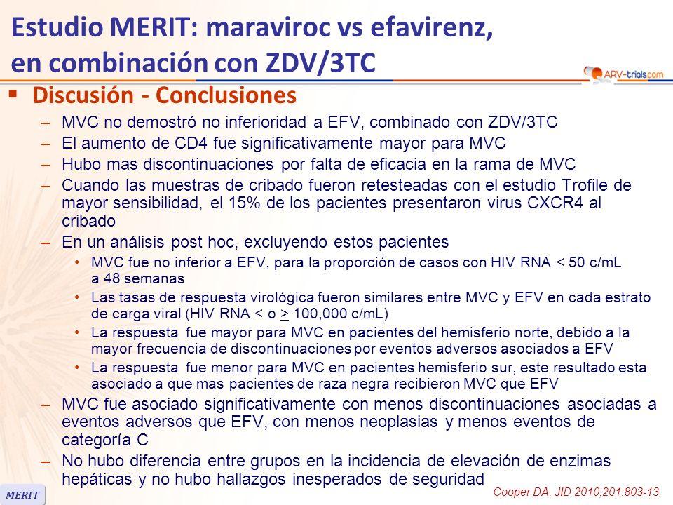 Estudio MERIT: maraviroc vs efavirenz, en combinación con ZDV/3TC Discusión - Conclusiones –MVC no demostró no inferioridad a EFV, combinado con ZDV/3TC –El aumento de CD4 fue significativamente mayor para MVC –Hubo mas discontinuaciones por falta de eficacia en la rama de MVC –Cuando las muestras de cribado fueron retesteadas con el estudio Trofile de mayor sensibilidad, el 15% de los pacientes presentaron virus CXCR4 al cribado –En un análisis post hoc, excluyendo estos pacientes MVC fue no inferior a EFV, para la proporción de casos con HIV RNA < 50 c/mL a 48 semanas Las tasas de respuesta virológica fueron similares entre MVC y EFV en cada estrato de carga viral (HIV RNA 100,000 c/mL) La respuesta fue mayor para MVC en pacientes del hemisferio norte, debido a la mayor frecuencia de discontinuaciones por eventos adversos asociados a EFV La respuesta fue menor para MVC en pacientes hemisferio sur, este resultado esta asociado a que mas pacientes de raza negra recibieron MVC que EFV –MVC fue asociado significativamente con menos discontinuaciones asociadas a eventos adversos que EFV, con menos neoplasias y menos eventos de categoría C –No hubo diferencia entre grupos en la incidencia de elevación de enzimas hepáticas y no hubo hallazgos inesperados de seguridad MERIT Cooper DA.