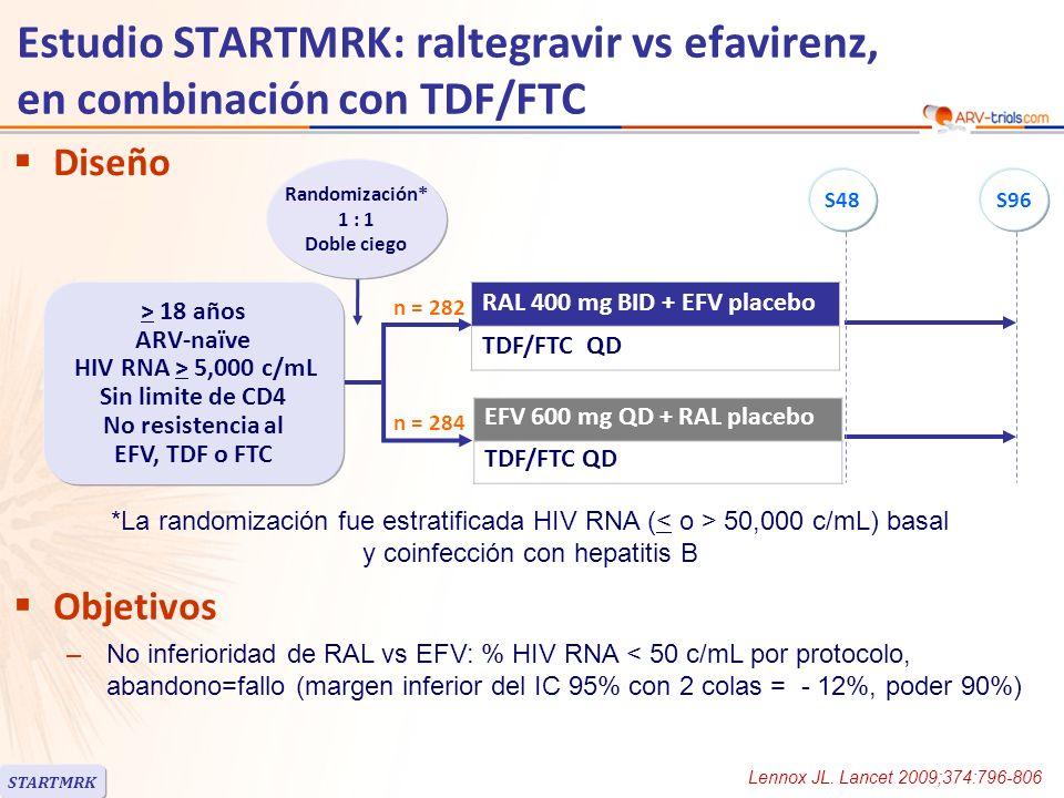 Estudio STARTMRK: raltegravir vs efavirenz, en combinación con TDF/FTC RALEFV Randomizados, n282284 Pacientes tratados elegibles, n281282 Mediana edad, años3736 Mujeres19%18% Blancos/Negros/Otros41% / 12% / 47%44% / 8% / 48% HIV RNA (log 10 c/mL), mediana5.15.0 HIV RNA > 100,000 c/mL55%51% HIV RNA > 50,000 c/mL72%70% CD4/mm 3, mediana212204 CD4 < 50/mm 3 10%11% HBsAg+ o HCV Ab+6% Discontinuación a S4824 (8.5%)35 (12.4%) Por falta de eficacian = 4n = 2 Por adversos eventosn = 8n = 17 RAL fue administrado con o sin alimentos, EFV por la noche en ayunas, TDF/FTC por la mañana con alimentos STARTMRK Lennox JL.