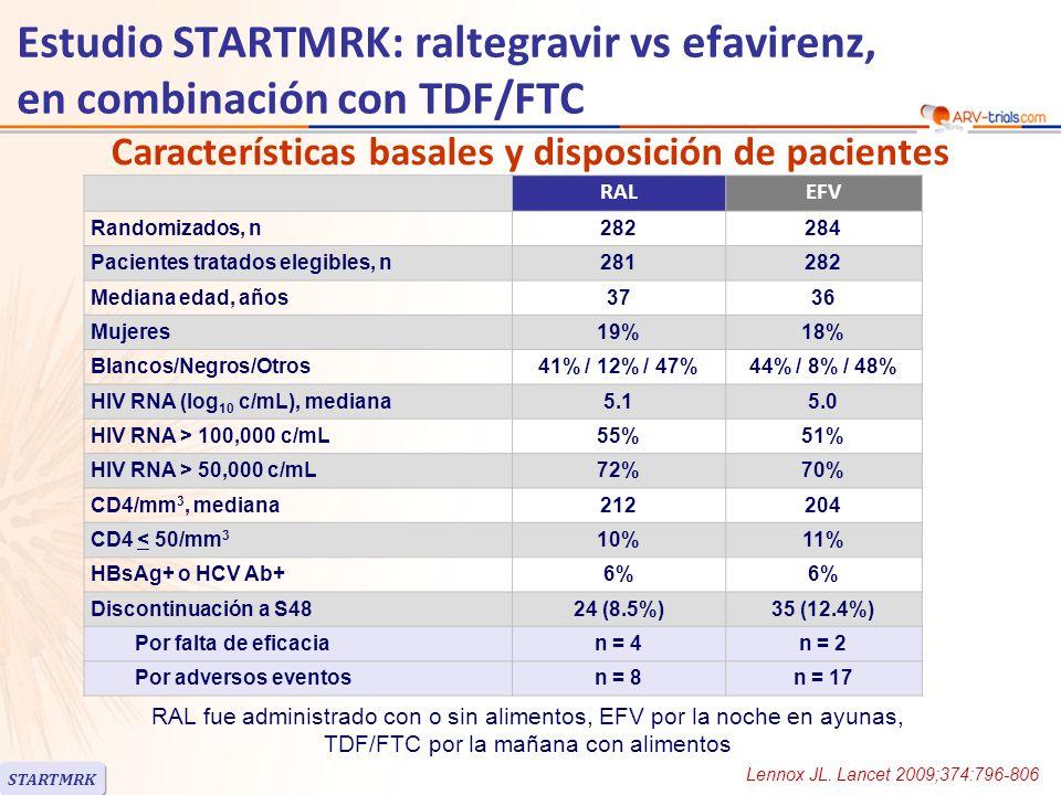 BasalRALEFV RNA < 5 log 10 c/mL RNA > 5 log 10 c/mL 92.5% 90.9% 89.1% 89.2% CD4 > 200/mm 3 CD4 < 200/mm 3 94.4% 88.3% 92.4% 85.6% Subtipo HIV-1 B Subtipo no-B 90.3% 96.3% 88.5% 90.9% Respuesta al tratamiento a semana 48 * Excluyendo discontinuaciones por intolerancia o razones no relacionadas al tratamiento STARTMRK Estudio STARTMRK: raltegravir vs efavirenz, en combinación con TDF/FTC Lennox JL.