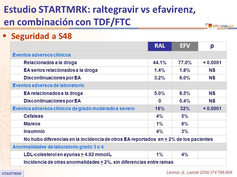 Estudio STARTMRK: raltegravir vs efavirenz, en combinación con TDF/FTC Seguridad: síntomas neuropsiquiátricos –En semana 8 EA relacionados al SNC ocurrieron en 10% de los pacientes en RAL vs 18% en la rama EFV (p = 0.0149) Análisis retrospectivo de sensitividad (síntomas adicionales ): > 1 síntoma del SNC: 20% vs 52% (p < 0.0001) La mayoría de los síntomas fueron autolimitados –En semana 48 Incidencia acumulativa de EA relacionados al SNC eventos fue significativamente menor en la rama RAL: 14% vs 23% en el análisis principal (p = 0.0044); 26% vs 59% en el análisis de sensitividad (p < 0.0001) Estos eventos fueron generalmente leves: 62% de RAL vs 79% de EFV Solo 1 paciente, en EFV, discontinuaron el estudio a causa de EA relacionados al SNC STARTMRK Lennox JL.
