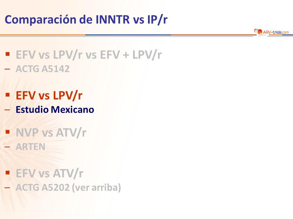 Estudio Mexicano: EFV vs LPV/r, en combinación con ZDV/3TC Diseño n = 94 n = 95 Objetivo –No inferioridad de EFV vs LPV/r en S48: % HIV RNA < 50 c/mL por intención de tratar, perdidos igual a fallo, análisis por TLOVR (margen inferior del IC 95% de dos colas para la diferencia = - 12%) EFV 600 mg QD + ZDV/3TC BID * LPV/r 400/100 mg BID + ZDV/3TC BID * Randomización* 1 : 1 Etiqueta abierta > 18 años Naïve de ARV HIV RNA > 1,000 c/mL CD4 < 200/mm 3 *Randomización estratificada por cribado de CD4 (> o < 100/mm 3 ) S48 * Sustitución de ZDV por ABC permitido Estudio Mexicano Sierra-Madero J.