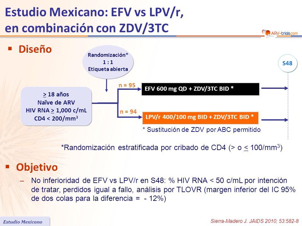 Estudio Mexicano: EFV vs LPV/r, en combinación con ZDV/3TC Diseño n = 94 n = 95 Objetivo –No inferioridad de EFV vs LPV/r en S48: % HIV RNA < 50 c/mL