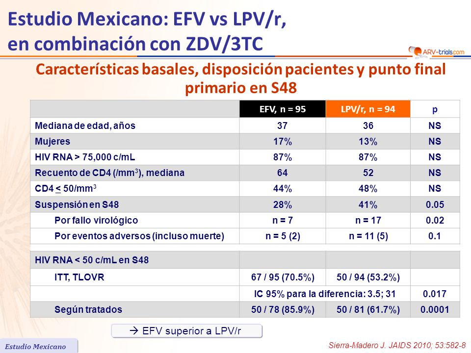 EFV, n = 95LPV/r, n = 94p Mediana de edad, años3736NS Mujeres17%13%NS HIV RNA > 75,000 c/mL87% NS Recuento de CD4 (/mm 3 ), mediana6452NS CD4 < 50/mm 3 44%48%NS Suspensión en S4828%41%0.05 Por fallo virológicon = 7n = 170.02 Por eventos adversos (incluso muerte)n = 5 (2)n = 11 (5)0.1 HIV RNA < 50 c/mL en S48 ITT, TLOVR67 / 95 (70.5%)50 / 94 (53.2%) IC 95% para la diferencia: 3.5; 310.017 Según tratados50 / 78 (85.9%)50 / 81 (61.7%)0.0001 Características basales, disposición pacientes y punto final primario en S48 Estudio Mexicano: EFV vs LPV/r, en combinación con ZDV/3TC EFV superior a LPV/r Estudio Mexicano Sierra-Madero J.