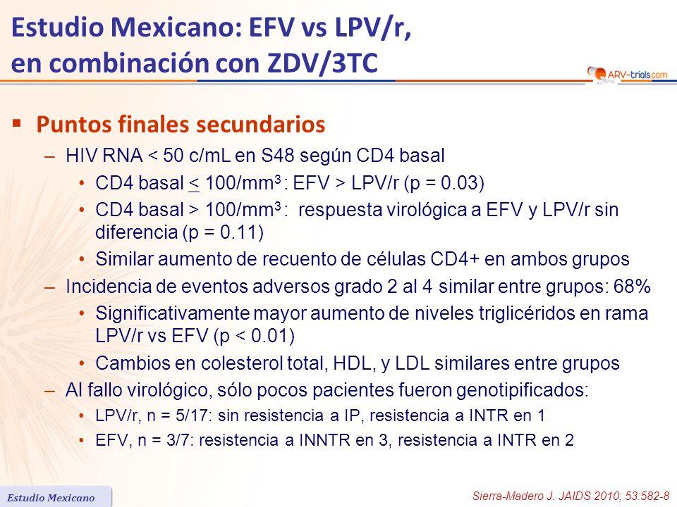Puntos finales secundarios –HIV RNA < 50 c/mL en S48 según CD4 basal CD4 basal LPV/r (p = 0.03) CD4 basal > 100/mm 3 : respuesta virológica a EFV y LPV/r sin diferencia (p = 0.11) Similar aumento de recuento de células CD4+ en ambos grupos –Incidencia de eventos adversos grado 2 al 4 similar entre grupos: 68% Significativamente mayor aumento de niveles triglicéridos en rama LPV/r vs EFV (p < 0.01) Cambios en colesterol total, HDL, y LDL similares entre grupos –Al fallo virológico, sólo pocos pacientes fueron genotipificados: LPV/r, n = 5/17: sin resistencia a IP, resistencia a INTR en 1 EFV, n = 3/7: resistencia a INNTR en 3, resistencia a INTR en 2 Estudio Mexicano: EFV vs LPV/r, en combinación con ZDV/3TC Estudio Mexicano Sierra-Madero J.