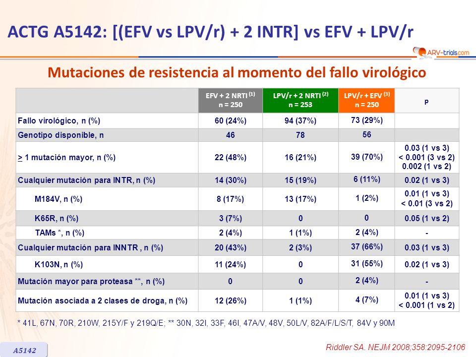 ACTG A5142: [(EFV vs LPV/r) + 2 INTR] vs EFV + LPV/r EFV + 2 NRTI (1) n = 250 LPV/r + 2 NRTI (2) n = 253 LPV/r + EFV (3) n = 250 p Fallo virológico, n (%)60 (24%)94 (37%) 73 (29%) Genotipo disponible, n4678 56 > 1 mutación mayor, n (%)22 (48%)16 (21%) 39 (70%) 0.03 (1 vs 3) < 0.001 (3 vs 2) 0.002 (1 vs 2) Cualquier mutación para INTR, n (%)14 (30%)15 (19%) 6 (11%) 0.02 (1 vs 3) M184V, n (%)8 (17%)13 (17%) 1 (2%) 0.01 (1 vs 3) < 0.01 (3 vs 2) K65R, n (%)3 (7%)0 0 0.05 (1 vs 2) TAMs *, n (%)2 (4%)1 (1%) 2 (4%) - Cualquier mutación para INNTR, n (%)20 (43%)2 (3%) 37 (66%) 0.03 (1 vs 3) K103N, n (%)11 (24%)0 31 (55%) 0.02 (1 vs 3) Mutación mayor para proteasa **, n (%)00 2 (4%) - Mutación asociada a 2 clases de droga, n (%)12 (26%)1 (1%) 4 (7%) 0.01 (1 vs 3) < 0.001 (1 vs 2) * 41L, 67N, 70R, 210W, 215Y/F y 219Q/E; ** 30N, 32I, 33F, 46I, 47A/V, 48V, 50L/V, 82A/F/L/S/T, 84V y 90M A5142 Mutaciones de resistencia al momento del fallo virológico Riddler SA.