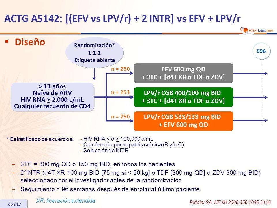 ACTG A5142: [(EFV vs LPV/r) + 2 INTR] vs EFV + LPV/r LPV/r CGB 400/100 mg BID + 3TC + [d4T XR o TDF o ZDV] * Estratificado de acuerdo a: Diseño S96 n = 250 n = 253 n = 250 A5142 LPV/r CGB 533/133 mg BID + EFV 600 mg QD EFV 600 mg QD + 3TC + [d4T XR o TDF o ZDV] > 13 años Naïve de ARV HIV RNA > 2,000 c/mL Cualquier recuento de CD4 Randomización* 1:1:1 Etiqueta abierta –3TC = 300 mg QD o 150 mg BID, en todos los pacientes –2°INTR (d4T XR 100 mg BID [75 mg si < 60 kg] o TDF [300 mg QD] o ZDV 300 mg BID) seleccionado por el investigador antes de la randomización –Seguimiento = 96 semanas después de enrolar al último paciente - HIV RNA 100,000 c/mL - Coinfección por hepatitis crónica (B y/o C) - Selección de INTR Riddler SA.