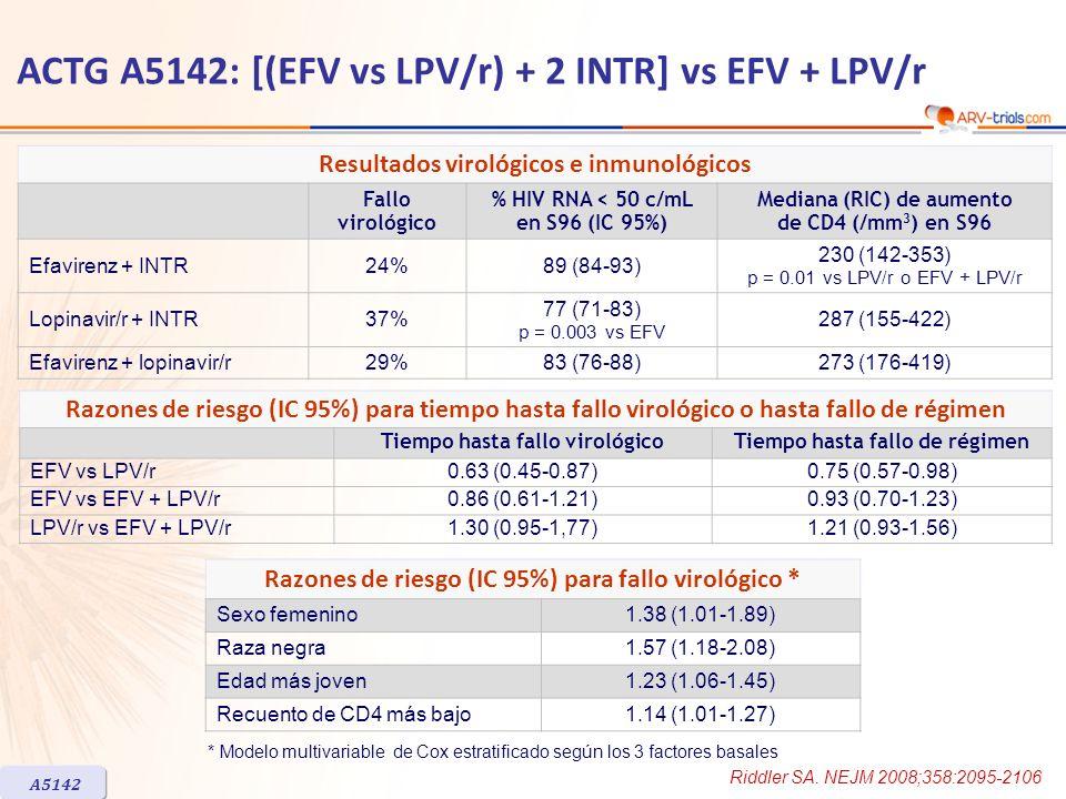 Resultados virológicos e inmunológicos Fallo virológico % HIV RNA < 50 c/mL en S96 (IC 95%) Mediana (RIC) de aumento de CD4 (/mm 3 ) en S96 Efavirenz + INTR24%89 (84-93) 230 (142-353) p = 0.01 vs LPV/r o EFV + LPV/r Lopinavir/r + INTR37% 77 (71-83) p = 0.003 vs EFV 287 (155-422) Efavirenz + lopinavir/r29%83 (76-88)273 (176-419) Razones de riesgo (IC 95%) para tiempo hasta fallo virológico o hasta fallo de régimen Tiempo hasta fallo virológicoTiempo hasta fallo de régimen EFV vs LPV/r0.63 (0.45-0.87)0.75 (0.57-0.98) EFV vs EFV + LPV/r0.86 (0.61-1.21)0.93 (0.70-1.23) LPV/r vs EFV + LPV/r1.30 (0.95-1,77)1.21 (0.93-1.56) ACTG A5142: [(EFV vs LPV/r) + 2 INTR] vs EFV + LPV/r Razones de riesgo (IC 95%) para fallo virológico * Sexo femenino1.38 (1.01-1.89) Raza negra1.57 (1.18-2.08) Edad más joven1.23 (1.06-1.45) Recuento de CD4 más bajo1.14 (1.01-1.27) * Modelo multivariable de Cox estratificado según los 3 factores basales A5142 Riddler SA.