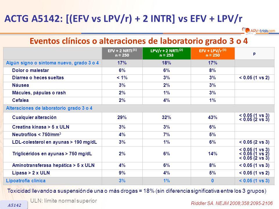EFV + 2 NRTI (1) n = 250 LPV/r + 2 NRTI (2) n = 253 EFV + LPV/r (3) n = 250 p Algún signo o síntoma nuevo, grado 3 o 417%18%17% Dolor o malestar6% 8% Diarrea o heces sueltas< 1%3% < 0.05 (1 vs 2) Náusea3%2%3% Mácules, pápulas o rash2%1%3% Cefalea2%4%1% Alteraciones de laboratorio grado 3 o 4 Cualquier alteración29%32%43% < 0.05 (1 vs 3) < 0.05 (2 vs 3) Creatina kinasa > 5 x ULN3% 6% Neutrofilos < 750/mm 3 4%7%5% LDL-colesterol en ayunas > 190 mg/dL3%1%6%< 0.05 (2 vs 3) Triglicéridos en ayunas > 750 mg/dL2%6%14% < 0.05 (1 vs 3) < 0.05 (1 vs 2) < 0.05 (2 vs 3) Aminotransferasa hepática > 5 x ULN4%6%8%< 0.05 (1 vs 3) Lipasa > 2 x ULN9%4%5%< 0.05 (1 vs 2) Lipoatrofia clínica3%1%0< 0.05 (1 vs 3) Toxicidad llevando a suspensión de una o más drogas = 18% (sin diferencia significativa entre los 3 grupos) ACTG A5142: [(EFV vs LPV/r) + 2 INTR] vs EFV + LPV/r A5142 Eventos clínicos o alteraciones de laboratorio grado 3 o 4 Riddler SA.