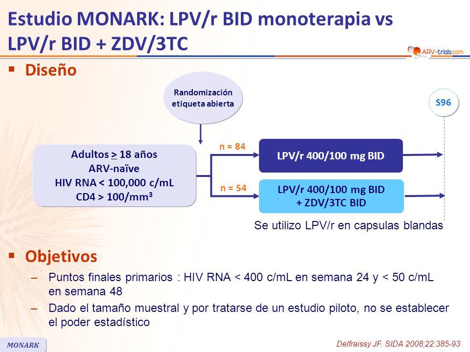 Estudio MONARK: LPV/r BID monoterapia vs LPV/r BID + ZDV/3TC Diseño Delfraissy JF. SIDA 2008;22:385-93 Objetivos –Puntos finales primarios : HIV RNA <