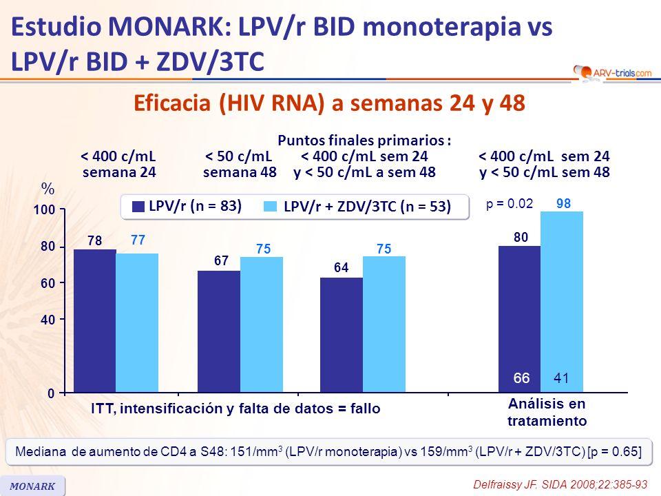 Eficacia (HIV RNA) a semanas 24 y 48 Estudio MONARK: LPV/r BID monoterapia vs LPV/r BID + ZDV/3TC Delfraissy JF. SIDA 2008;22:385-93 MONARK 78 67 77 7