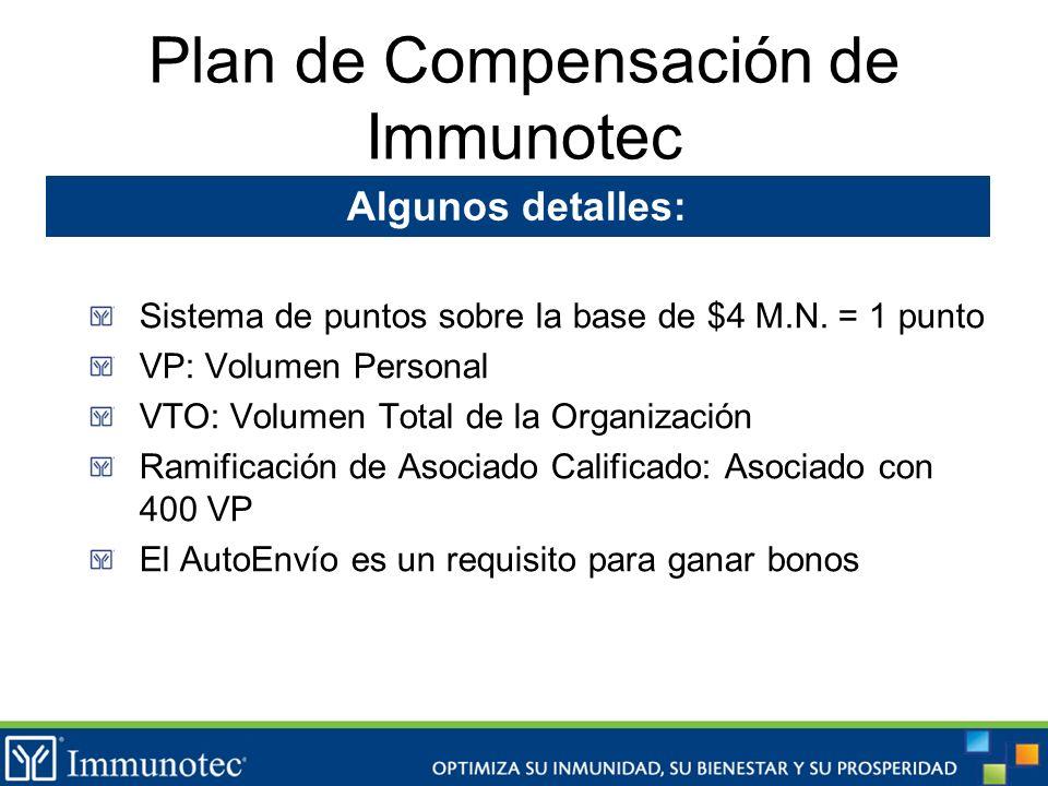 Plan de Compensación de Immunotec Sistema de puntos sobre la base de $4 M.N. = 1 punto VP: Volumen Personal VTO: Volumen Total de la Organización Rami