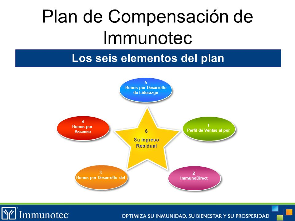Plan de Compensación de Immunotec Los seis elementos del plan 6 Su Ingreso Residual 1 Perfil de Ventas al por 2 ImmunoDirect 3 Bonos por Desarrollo de
