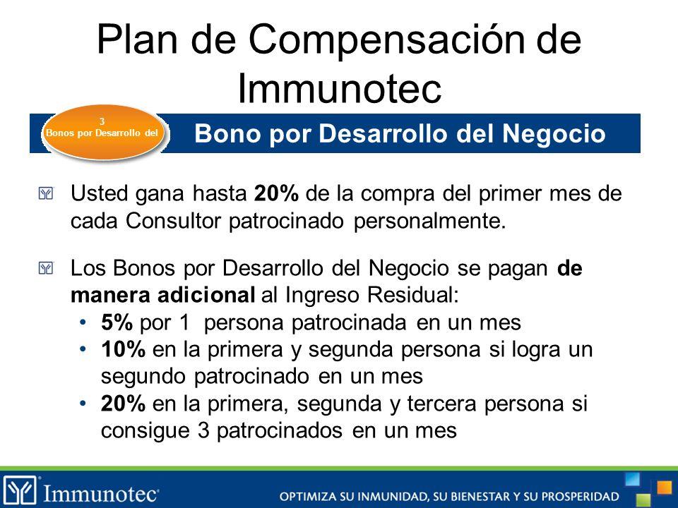 Plan de Compensación de Immunotec Bono por Desarrollo del Negocio Usted gana hasta 20% de la compra del primer mes de cada Consultor patrocinado perso