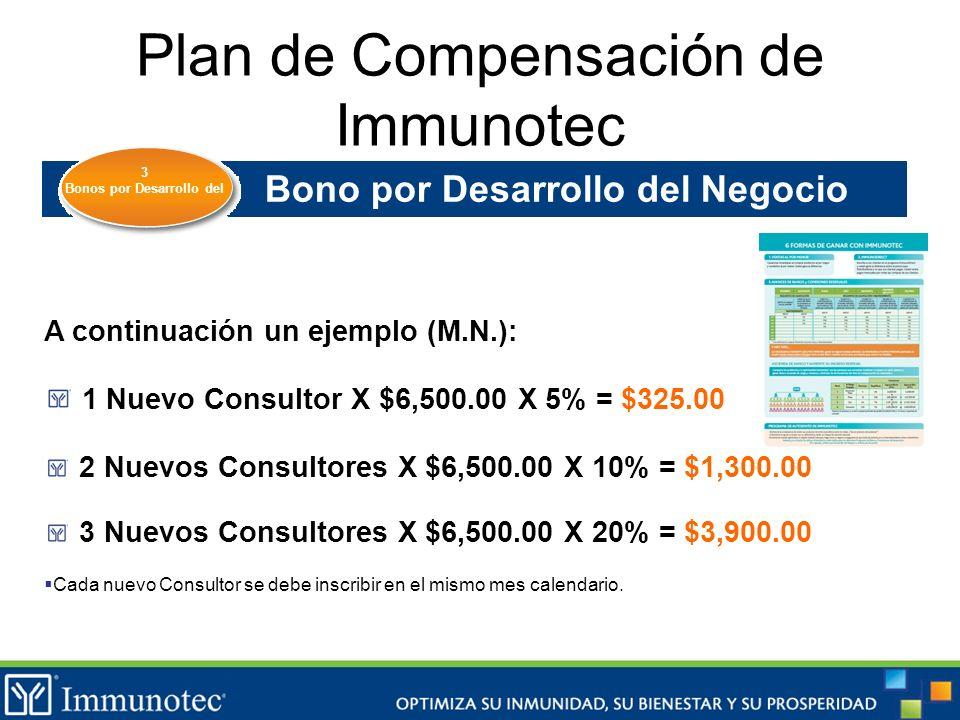 Plan de Compensación de Immunotec Bono por Desarrollo del Negocio A continuación un ejemplo (M.N.): 1 Nuevo Consultor X $6,500.00 X 5% = $325.00 2 Nue