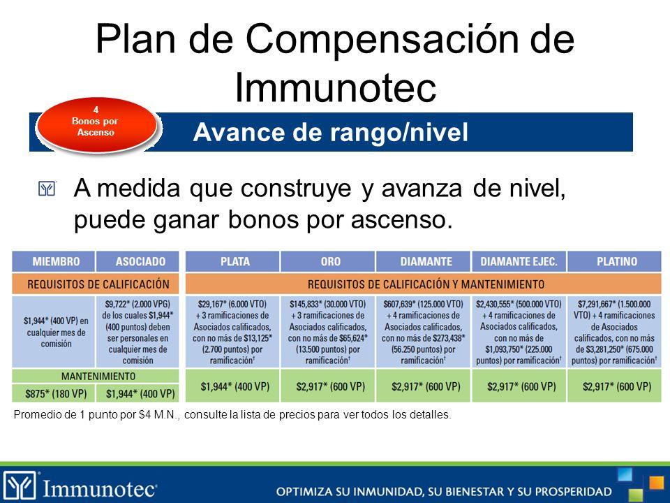 Plan de Compensación de Immunotec Avance de rango/nivel A medida que construye y avanza de nivel, puede ganar bonos por ascenso. Promedio de 1 punto p