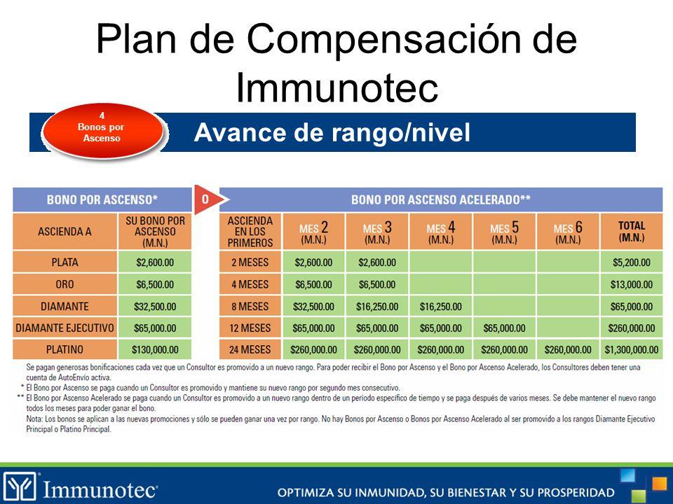 Plan de Compensación de Immunotec Avance de rango/nivel 4 Bonos por Ascenso