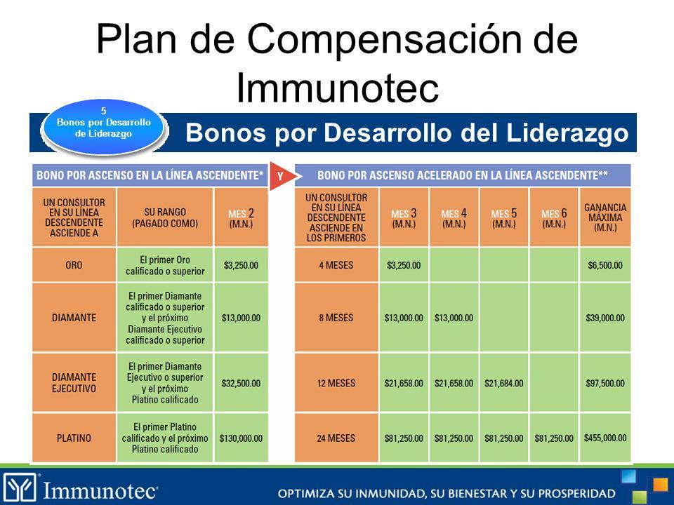 Plan de Compensación de Immunotec Bonos por Desarrollo del Liderazgo 5 Bonos por Desarrollo de Liderazgo