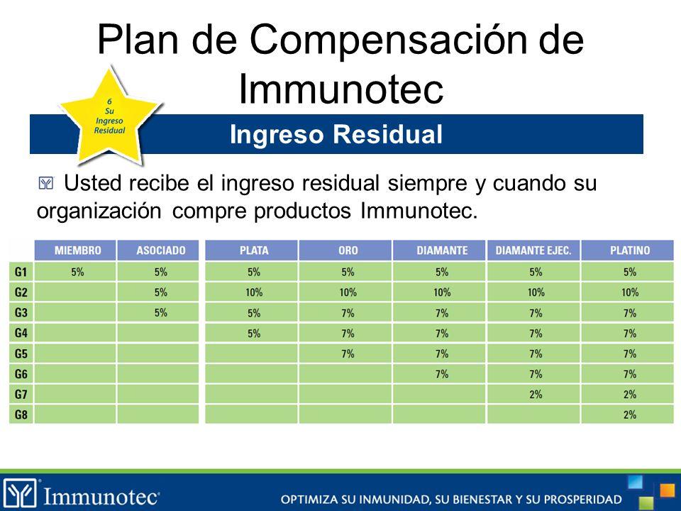 Plan de Compensación de Immunotec Ingreso Residual Usted recibe el ingreso residual siempre y cuando su organización compre productos Immunotec.