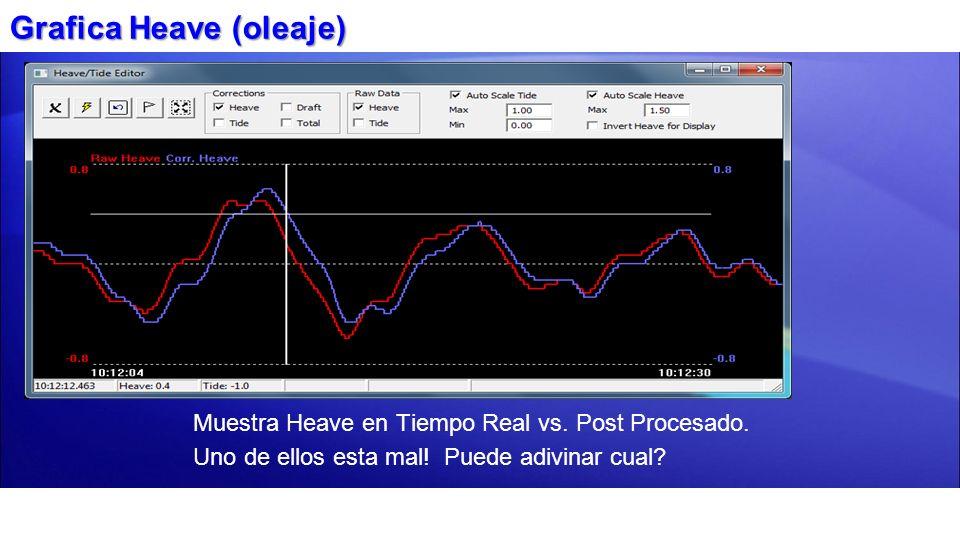 Muestra Heave en Tiempo Real vs. Post Procesado. Uno de ellos esta mal! Puede adivinar cual? Grafica Heave (oleaje)
