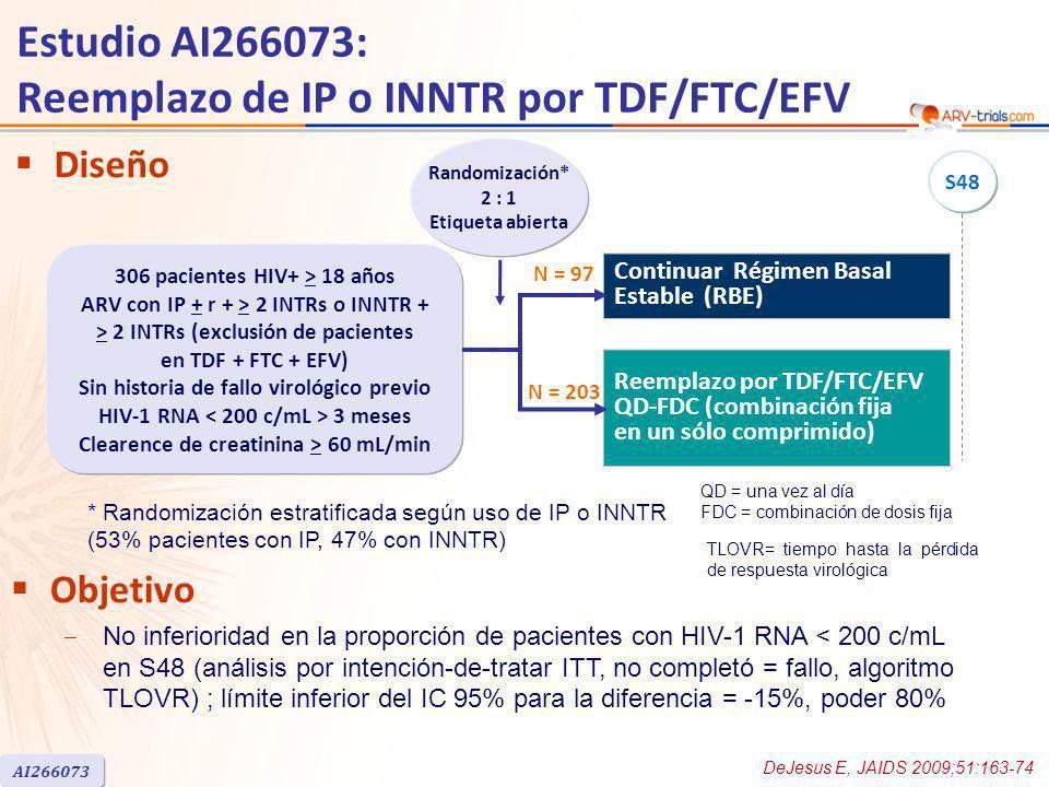 Diseño Objetivo No inferioridad en la proporción de pacientes con HIV-1 RNA < 200 c/mL en S48 (análisis por intención-de-tratar ITT, no completó = fallo, algoritmo TLOVR) ; límite inferior del IC 95% para la diferencia = -15%, poder 80% Reemplazo por TDF/FTC/EFV QD-FDC (combinación fija en un sólo comprimido) Continuar Régimen Basal Estable (RBE) Randomización* 2 : 1 Etiqueta abierta 306 pacientes HIV+ > 18 años ARV con IP + r + > 2 INTRs o INNTR + > 2 INTRs (exclusión de pacientes en TDF + FTC + EFV) Sin historia de fallo virológico previo HIV-1 RNA 3 meses Clearence de creatinina > 60 mL/min N = 97 N = 203 S48 * Randomización estratificada según uso de IP o INNTR (53% pacientes con IP, 47% con INNTR) Estudio AI266073: Reemplazo de IP o INNTR por TDF/FTC/EFV DeJesus E, JAIDS 2009;51:163-74 AI266073 QD = una vez al día FDC = combinación de dosis fija TLOVR= tiempo hasta la pérdida de respuesta virológica