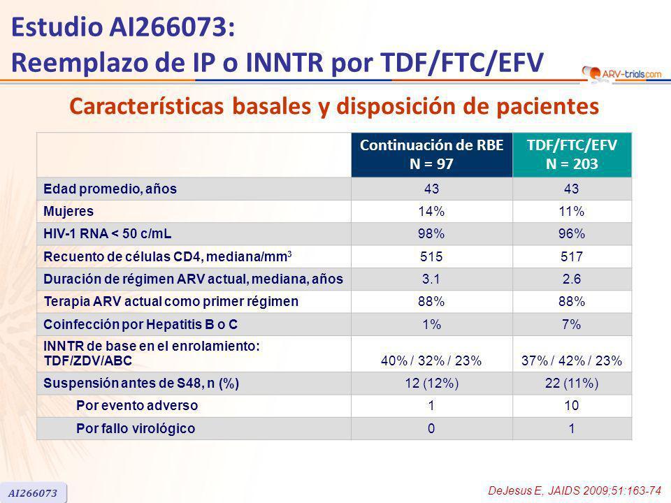 Estudio AI266073: Reemplazo de IP o INNTR por TDF/FTC/EFV Continuación de RBE N = 97 TDF/FTC/EFV N = 203 Edad promedio, años43 Mujeres14%11% HIV-1 RNA < 50 c/mL98%96% Recuento de células CD4, mediana/mm 3 515517 Duración de régimen ARV actual, mediana, años3.12.6 Terapia ARV actual como primer régimen88% Coinfección por Hepatitis B o C1%7% INNTR de base en el enrolamiento: TDF/ZDV/ABC 40% / 32% / 23%37% / 42% / 23% Suspensión antes de S48, n (%)12 (12%)22 (11%) Por evento adverso110 Por fallo virológico01 Características basales y disposición de pacientes DeJesus E, JAIDS 2009;51:163-74 AI266073