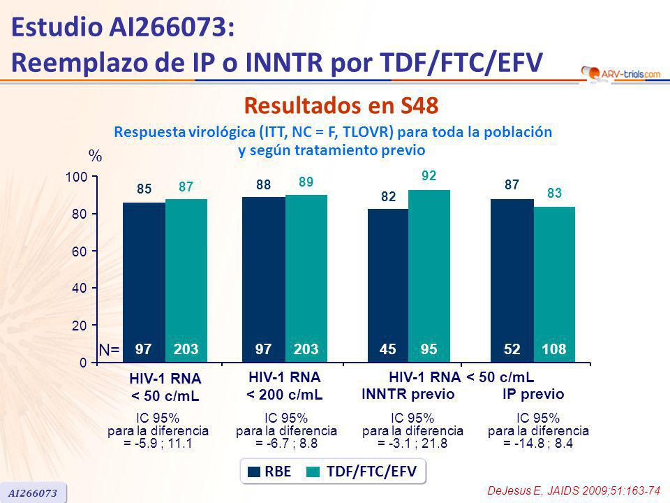 Respuesta virológica (ITT, NC = F, TLOVR) para toda la población y según tratamiento previo Estudio AI266073: Reemplazo de IP o INNTR por TDF/FTC/EFV DeJesus E, JAIDS 2009;51:163-74 AI266073 RBE TDF/FTC/EFV 88 89 HIV-1 RNA < 50 c/mL HIV-1 RNA < 50 c/mL % 0 20 40 60 80 100 IC 95% para la diferencia = -5.9 ; 11.1 HIV-1 RNA < 200 c/mL IC 95% para la diferencia = -6.7 ; 8.8 85 87 IC 95% para la diferencia = -3.1 ; 21.8 IC 95% para la diferencia = -14.8 ; 8.4 INNTR previoIP previo 82 92 87 83 N= 9720397203459552108 Resultados en S48
