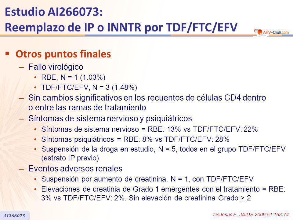 Estudio AI266073: Reemplazo de IP o INNTR por TDF/FTC/EFV Otros puntos finales –Fallo virológico RBE, N = 1 (1.03%) TDF/FTC/EFV, N = 3 (1.48%) –Sin cambios significativos en los recuentos de células CD4 dentro o entre las ramas de tratamiento –Síntomas de sistema nervioso y psiquiátricos Síntomas de sistema nervioso = RBE: 13% vs TDF/FTC/EFV: 22% Síntomas psiquiátricos = RBE: 8% vs TDF/FTC/EFV: 28% Suspensión de la droga en estudio, N = 5, todos en el grupo TDF/FTC/EFV (estrato IP previo) –Eventos adversos renales Suspensión por aumento de creatinina, N = 1, con TDF/FTC/EFV Elevaciones de creatinia de Grado 1 emergentes con el tratamiento = RBE: 3% vs TDF/FTC/EFV: 2%.